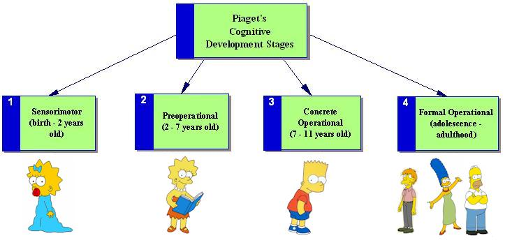 discuss the four stages of piagets cognitive development Read this article to learn about the piaget's cognitive theory of child development  four periods of development is  4 stages of cognitive development.